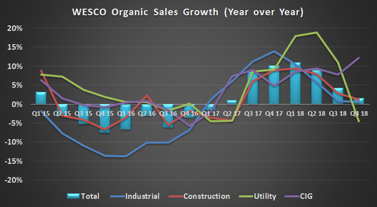 WESCO's sales growth.
