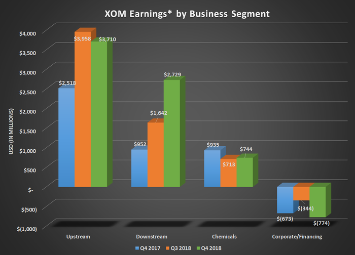 Bar chart of XOM earnings by business segment for Q4 2017, Q3 2018, and Q4 2018. Shows large gains for downstream offsetting sequential decline for upstream.