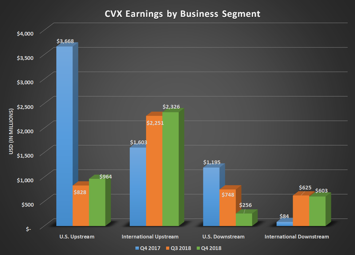 Bar chart of CVX earnings by business segment for Q4 2017, Q3 2018, and Q4 2018. Shows gains for international upstream and declining earnings for U.S. downstream.
