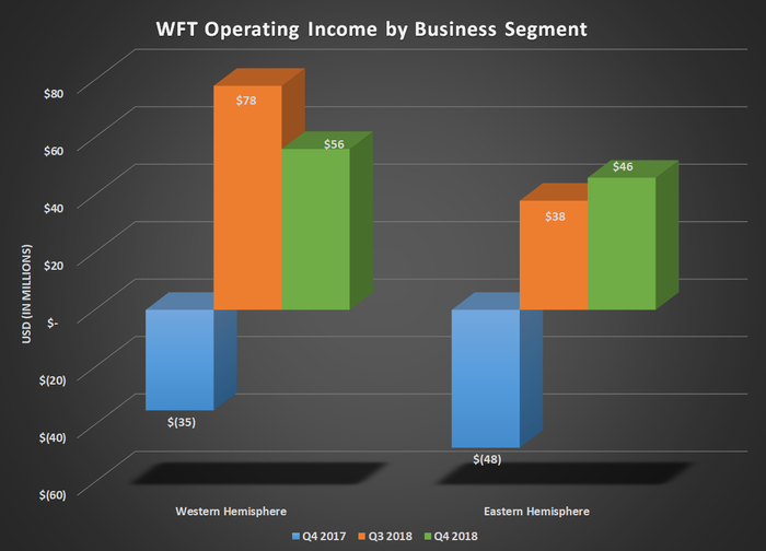 Bar chart of WFT operating income by business segment for Q4 2017, Q3 2018, and Q4 2018. Both eastern and western hemisphere segments posted gains comapred to losses this time last year.