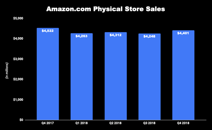 Chart of Amazon physical store revenue growth