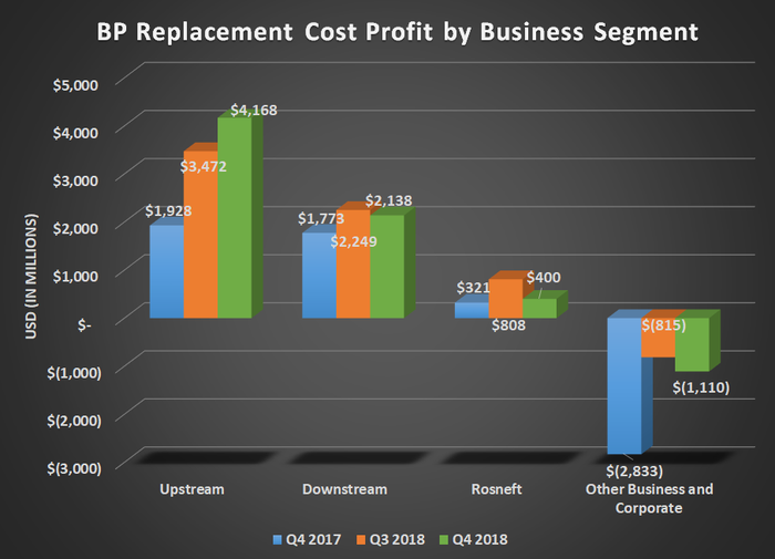 Bar chart of BP replacement cost profit by business segment for Q4 2017, Q3 2018, and Q4 2018. Shows large gain for upstream offsetting large corporate charges.
