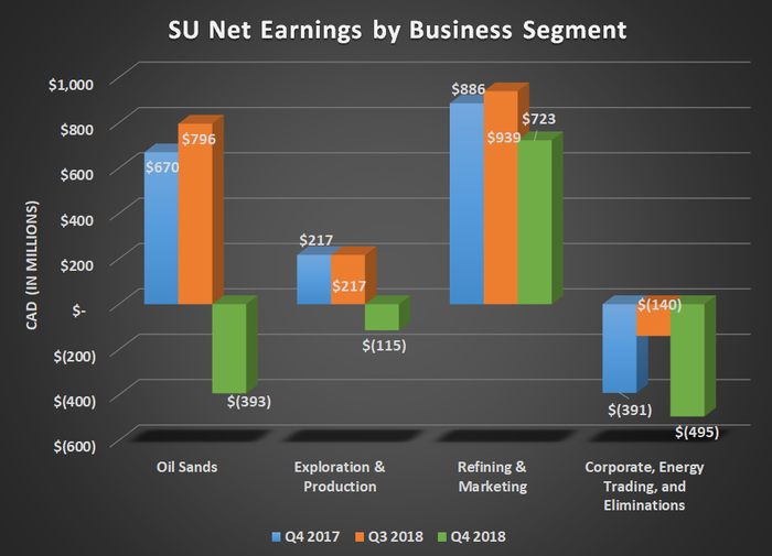 Bar chart of SU net earnings by business segment for Q4 2017, Q3 2018, and Q4 2018. Shows oil sands and exploration & production sliding into a loss.