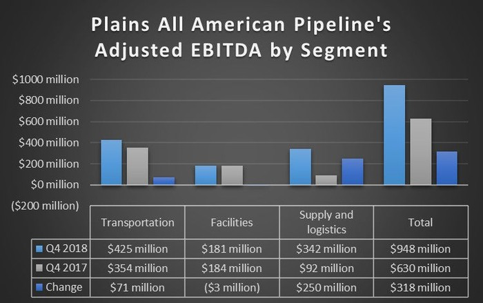 Plains All American Pipeline earnings in the fourth quarter of 2018 and 2017.