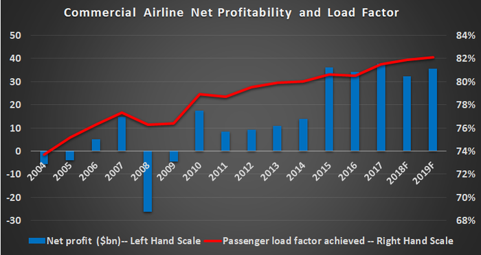 Commercial airlines profitability and load factor