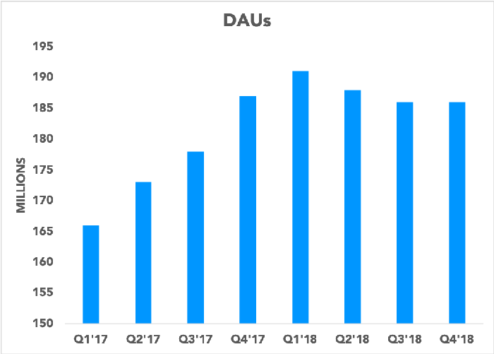 Chart showing Snap DAUs