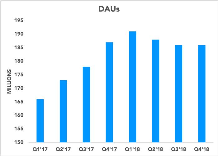 Chart showing Snap DAUs