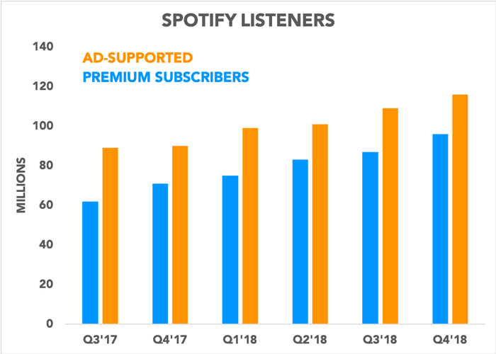 Chart showing ad-supported listeners and premium subscribers growing