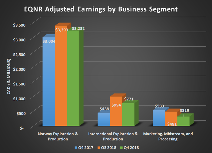 Bar chart of EQNR adjusted earnings by business segment for Q4 2017, Q3 2018, and Q4 2018. Shows year over year growth for produciton segments and a decline for midstream & processing.