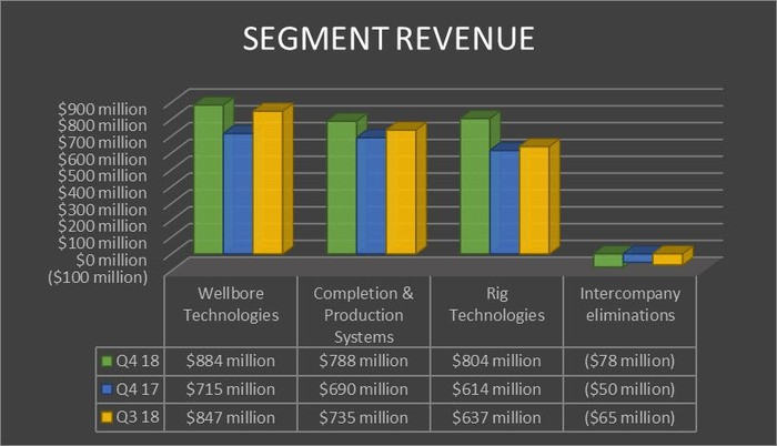National Oilwell Varco's revenue by segment in the fourth quarter of 2017 and 2018 and the third quarter of 2018.