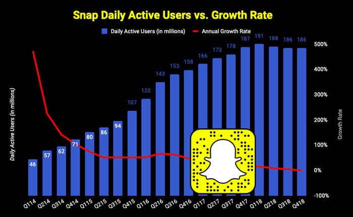 Chart of Snap Daily Active User growth