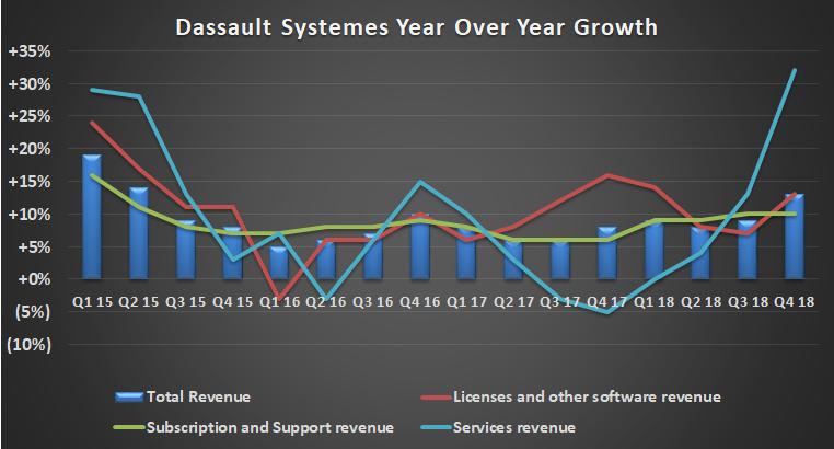 Dassault Systemes sales growth