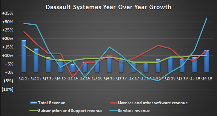 Dassault Systemes sales growth