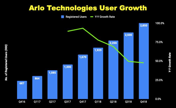 Chart of Arlo Technologies user growth