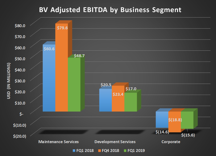 Bar chart of BV adjusted EBITDA by business segment. Shows year over year decliens for maintenance and development services.