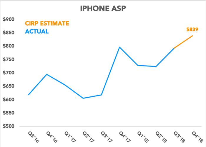 Chart showing actual iPhone ASPs and CIRP's estimate
