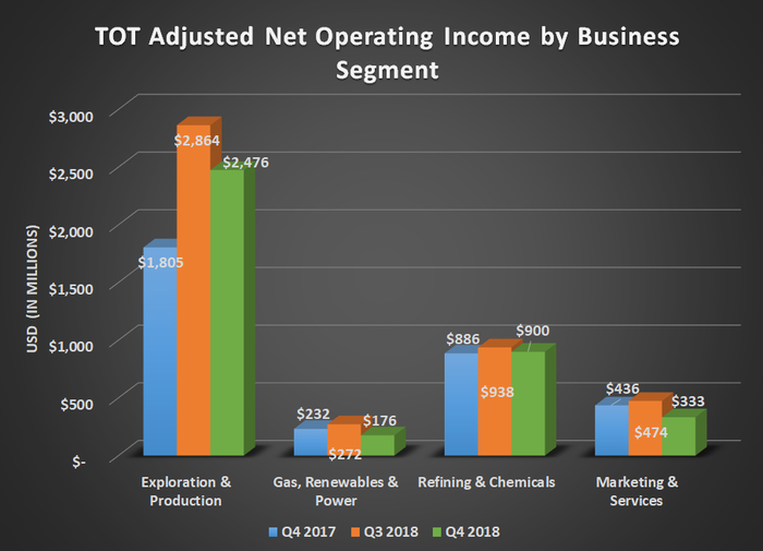 Bar chart of TOT adjusted net operating income by business segment for Q4 2017, Q3 2018, and Q4 2018. Shows year-over-year gain for exploration and production with mostly flat results elsewhere.