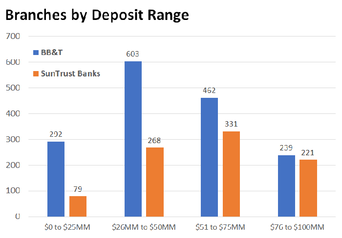 Bar chart of BB&T and SunTrust branches by deposit ranges.