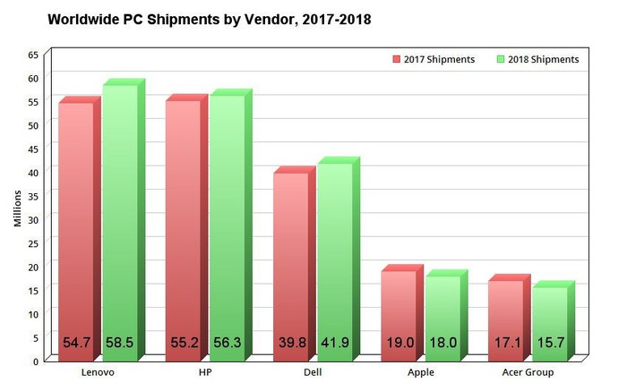 Chart showing worldwide PC shipments in 2017 and 2018.