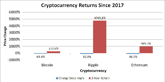 Chart showing returns of cryptocurrencies over two time periods.