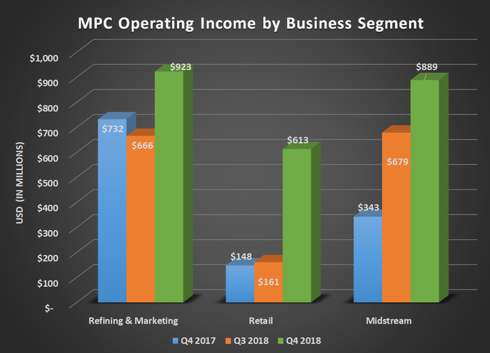 Bar chart of MPC operating income by business segment for Q4 2017, Q3 2018, and Q4 2018. Shows large gains for all three segments.