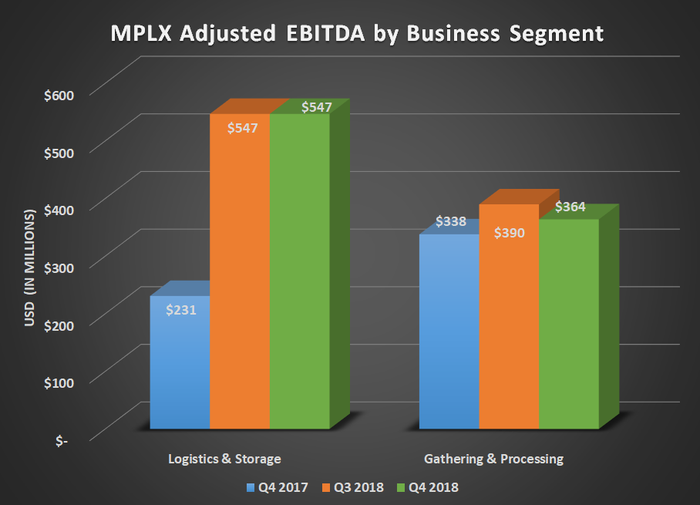 MPLX adjusted EBITDA by business segment for Q4 2017, Q3 2018, and Q4 2018. Shows significant year-over-year gain in logistics and storage.