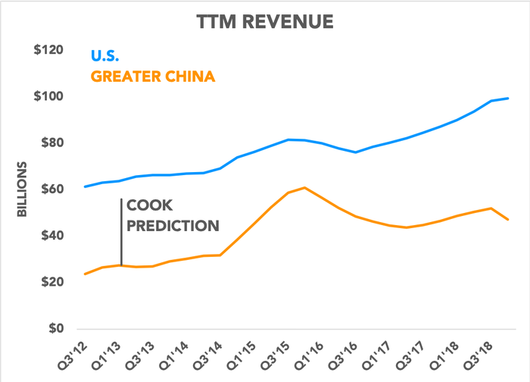 Chart comparing Apple's revenue in U.S. vs. China
