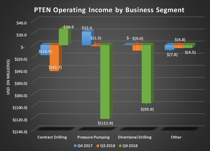Bar chart of Patterson-UTI's operating income by business segment for Q4 2017, Q3 2018, and Q4 2018. Shows contract drilling turning positive and large losses for pressure pumping and directional drilling.