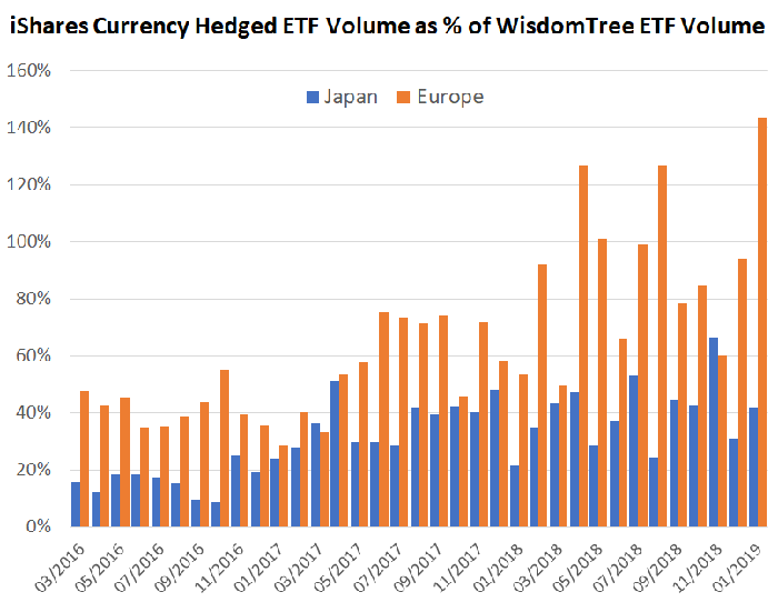 Bar chart of monthly trading volume in iShares' and WisdomTree's currency-hedged ETFs.