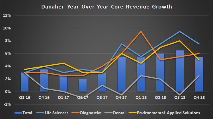 Danaher revenue growth by segment