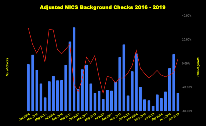 Chart of adjusted NICS background checks 2016 to 2019