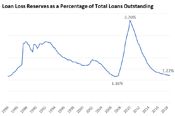 Chart of loan loss reserves as a percentage of total loans outstanding.