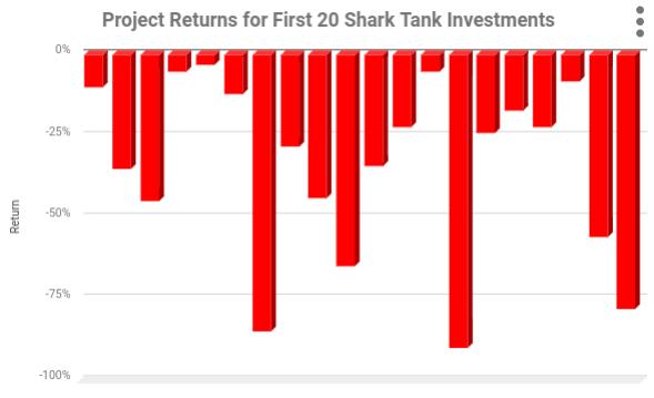 Chart showing hypothetical negative returns