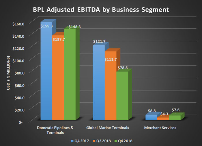 Bar chart of BPL adjusted EBITDA by business segment for Q4 2017, Q3 2018, and Q4 2018. Shows declines for domestic and global marine terminals.