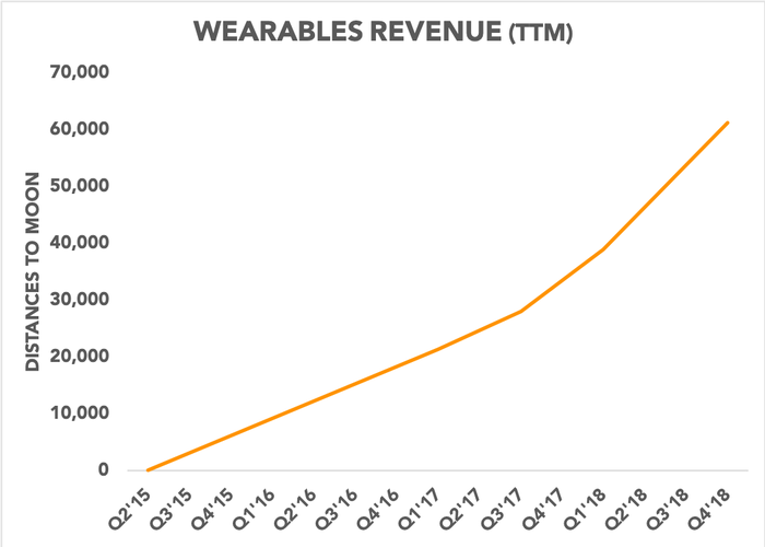 Chart showing wearables revenue relative to distances to the moon
