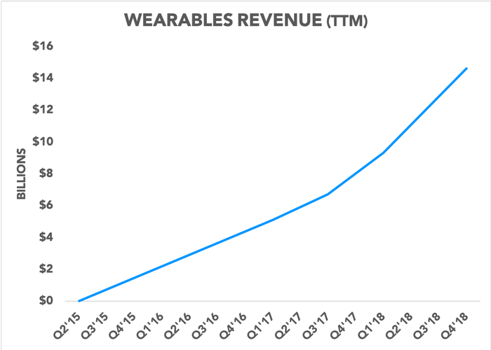 Chart showing trailing-12-month wearables revenue