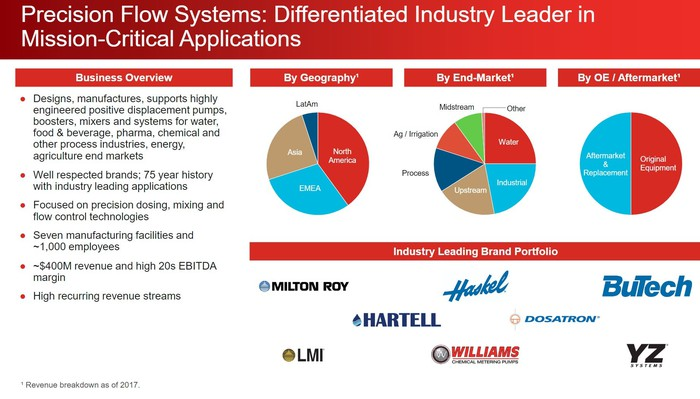 A slide from Ingersoll-Rand's presentation describing the combined business.