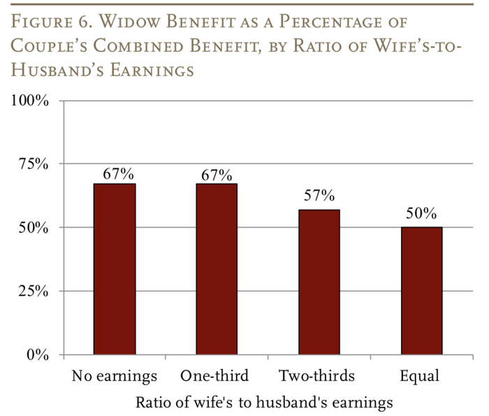 Chart showing widow's benefits as a percentage of a couple's combined benefits.