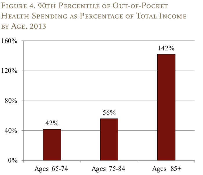 Out-of-pocket spending as a percentage of household income.