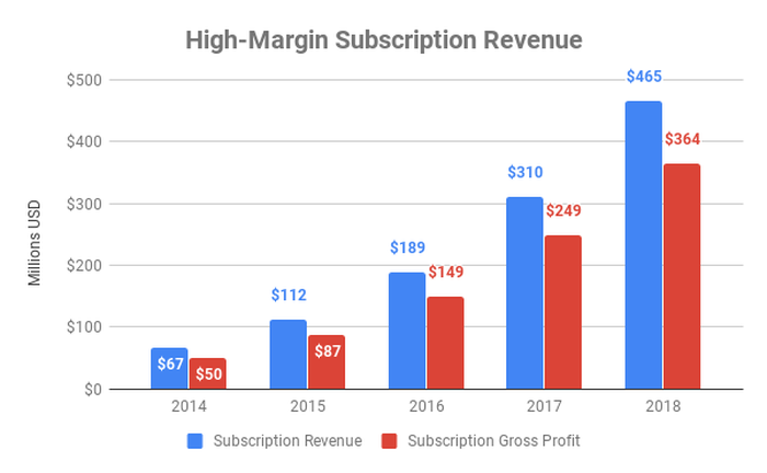 revenue and gross profit from subscriptions at Shopify