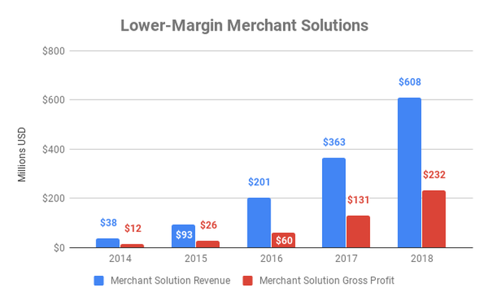 Chart of revenue and gross profit from Shopify's merchant solutions segment over time