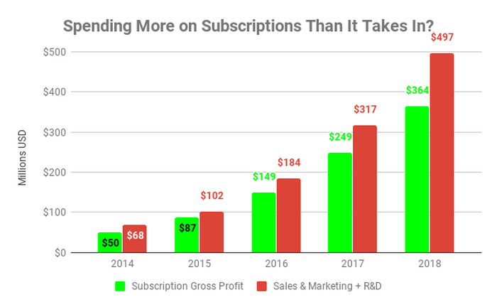 Chart showing subscription gross profit versus spending on sales and marketing and research and development.