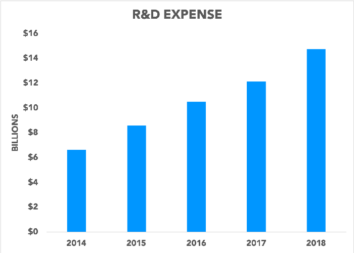 Chart showing R&D expenses rising over time