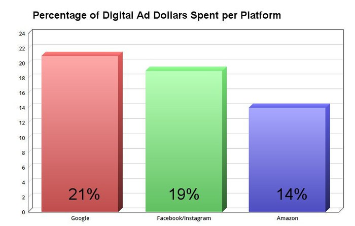 Chart showing percentage of ad dollars spent per platform.