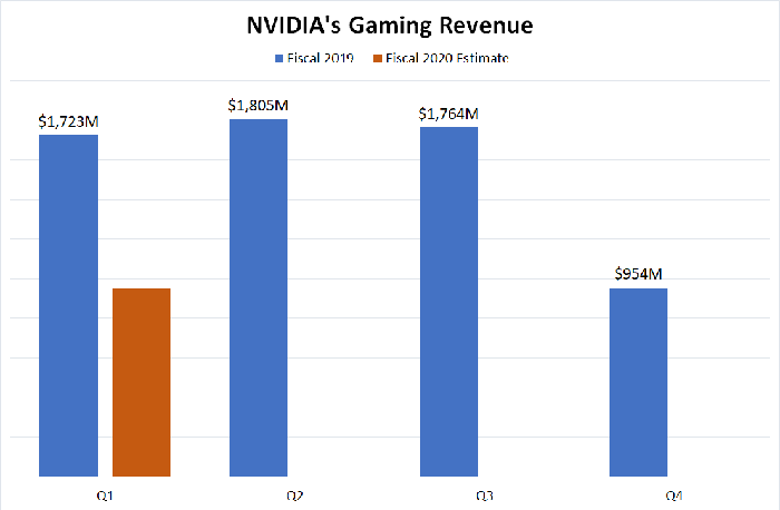 NVIDIA gaming revenue chart.