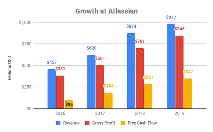 Chart showing growth of several metrics at Atlassian.