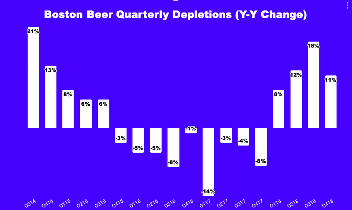 Chart of year-over-year depletions growth
