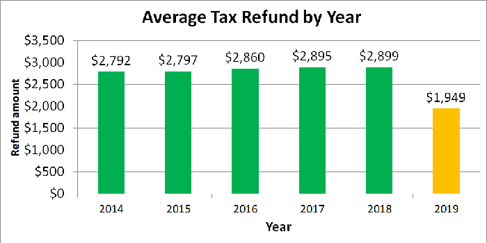 Chart with average tax refund by year.