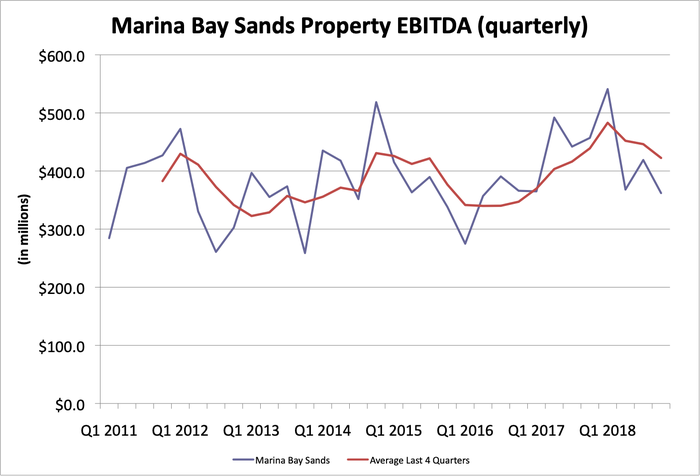 Chart of Marina Bay Sands' EBITDA since 2011.