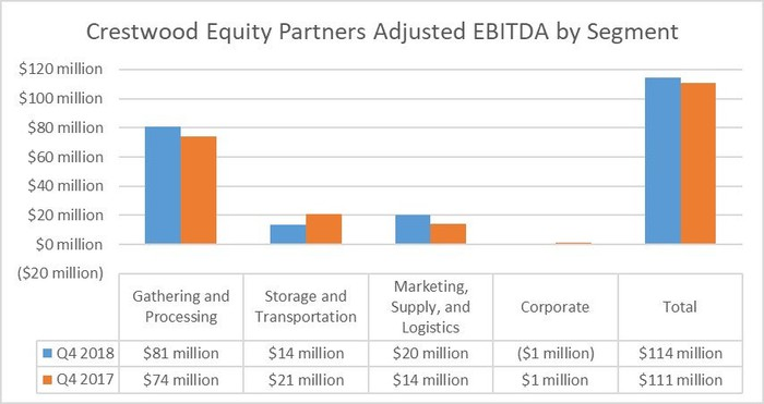 Crestwood Equity Partners earnings by segment in the fourth quarter of 2017 and 2018.